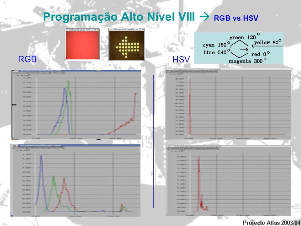 Programação Alto Nível VIII  RGB vs HSV