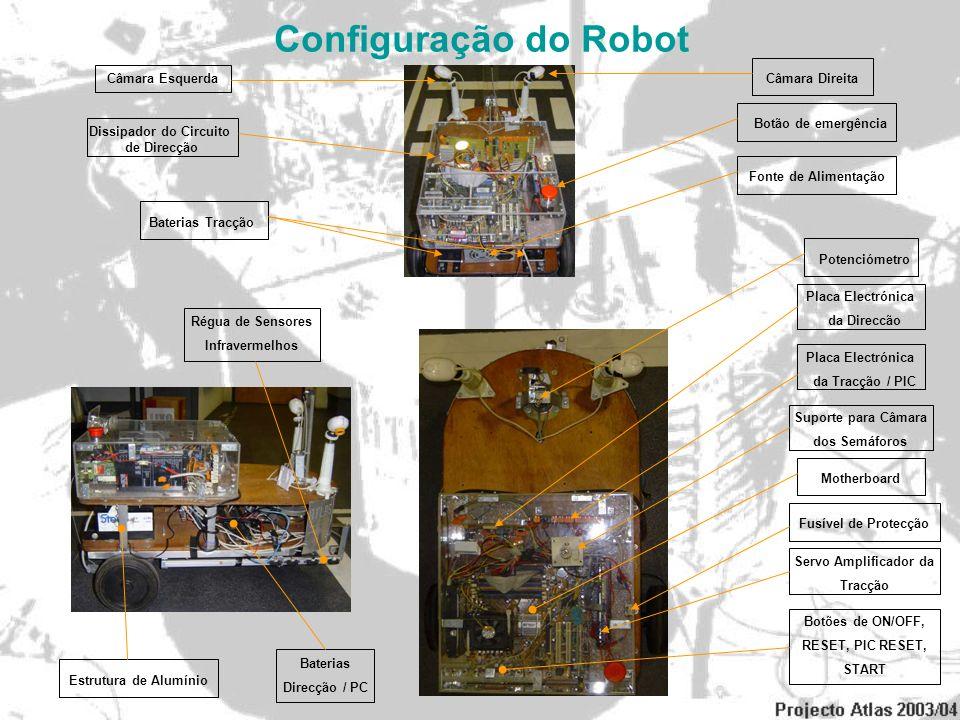 Configuração do Robot Câmara Direita Câmara Esquerda