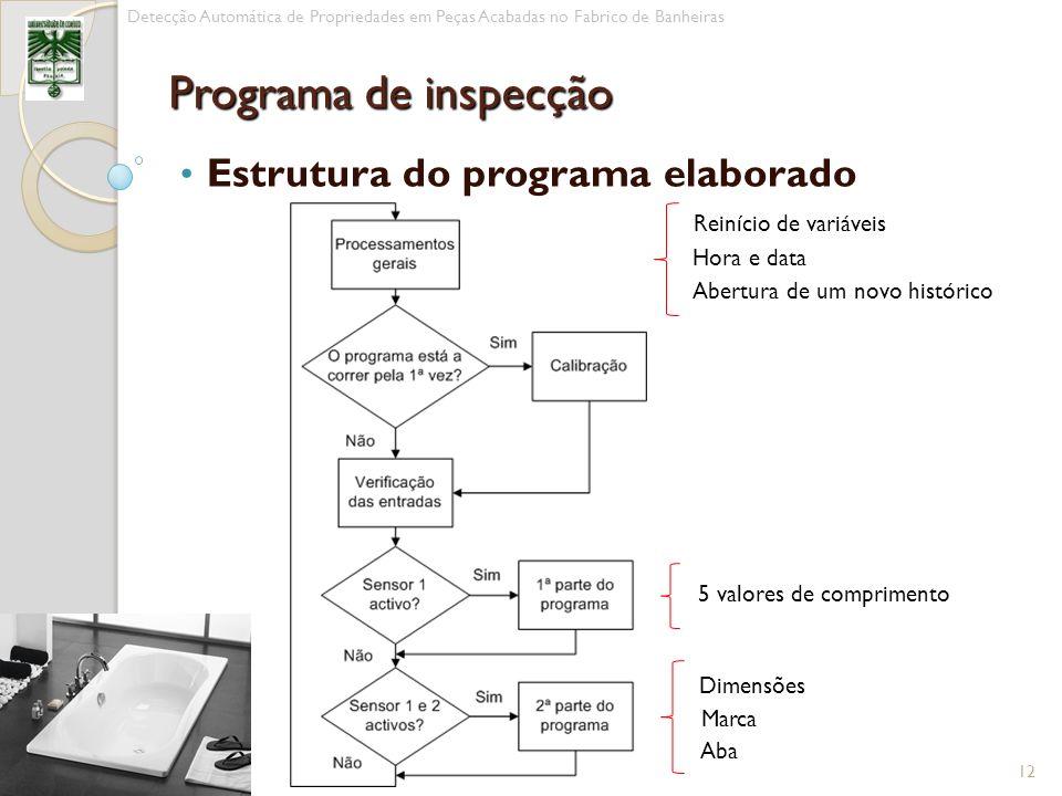 Estrutura do programa elaborado