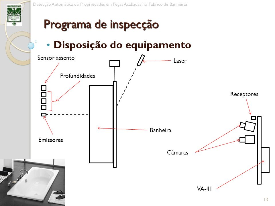 Disposição do equipamento