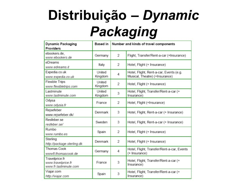 Distribuição – Dynamic Packaging