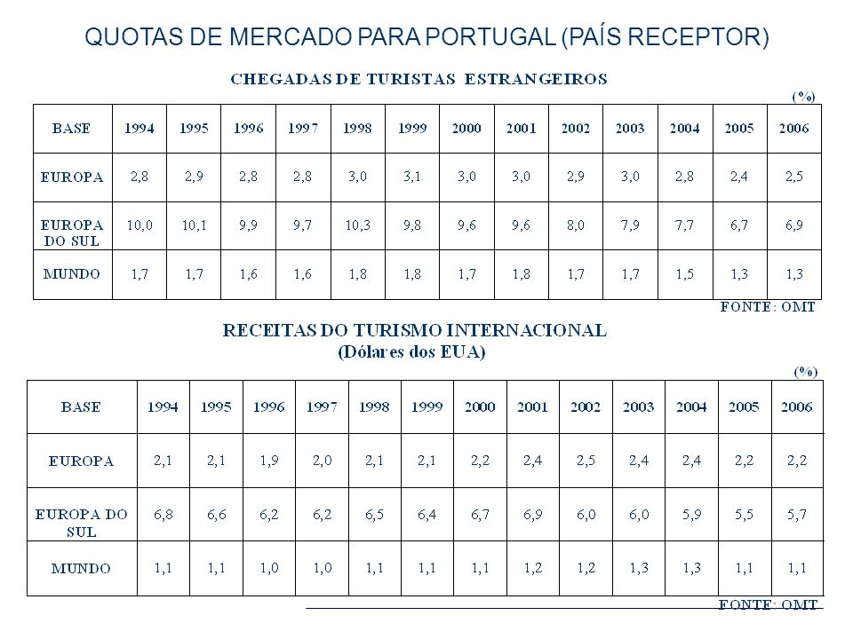 QUOTAS DE MERCADO PARA PORTUGAL (PAÍS RECEPTOR)