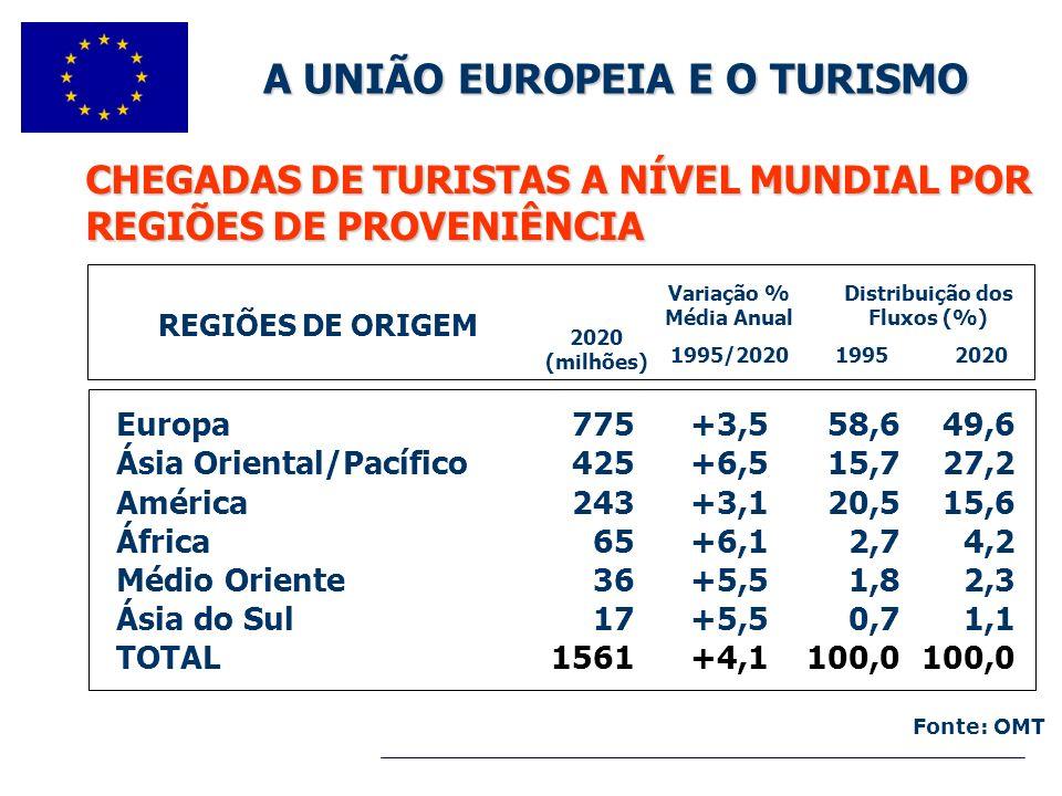 A UNIÃO EUROPEIA E O TURISMO Distribuição dos Fluxos (%)
