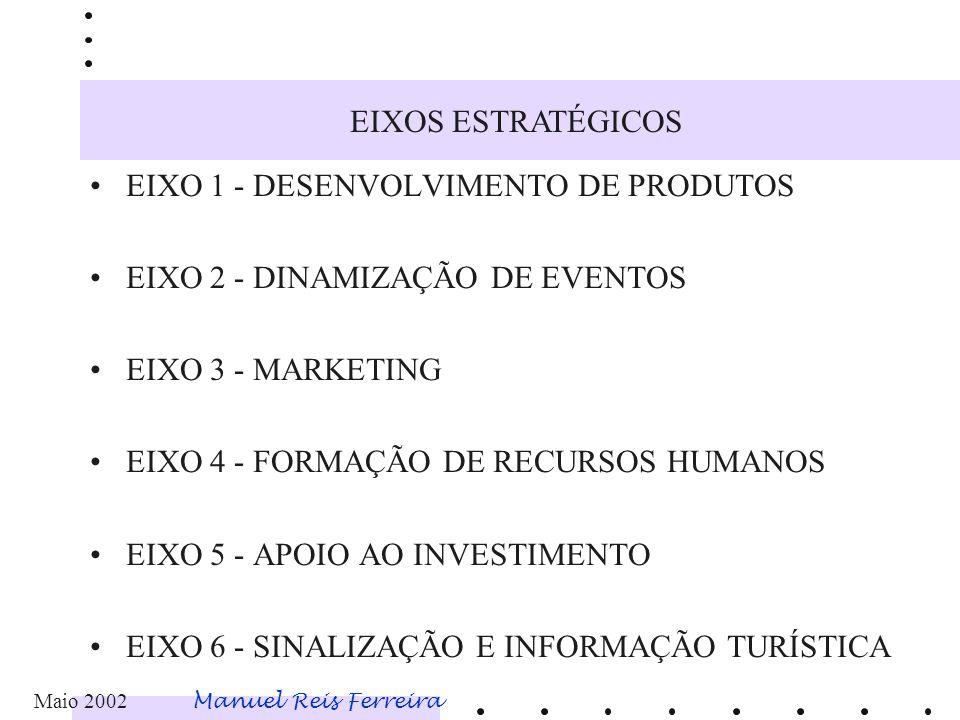 EIXO 1 - DESENVOLVIMENTO DE PRODUTOS EIXO 2 - DINAMIZAÇÃO DE EVENTOS