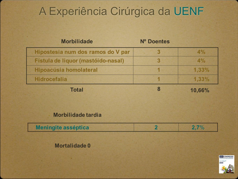 A Experiência Cirúrgica da UENF