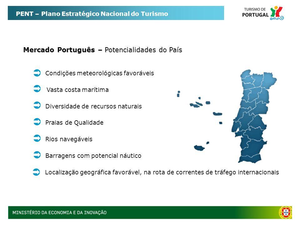 Mercado Português – Potencialidades do País