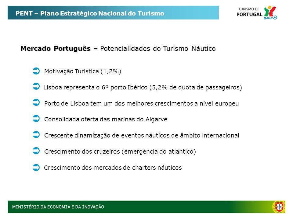        Mercado Português – Potencialidades do Turismo Náutico