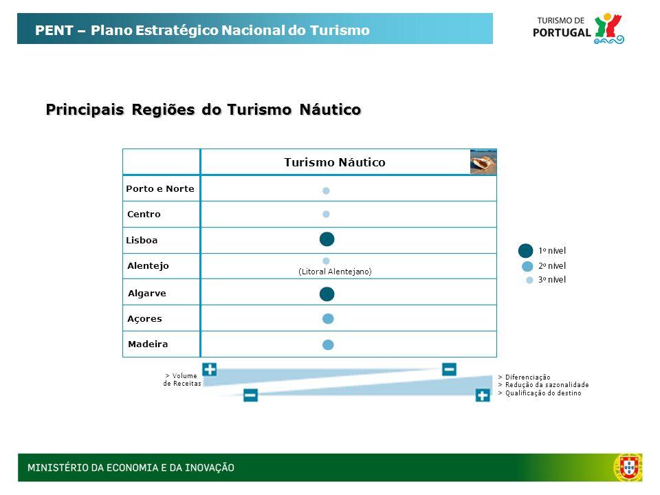 Principais Regiões do Turismo Náutico