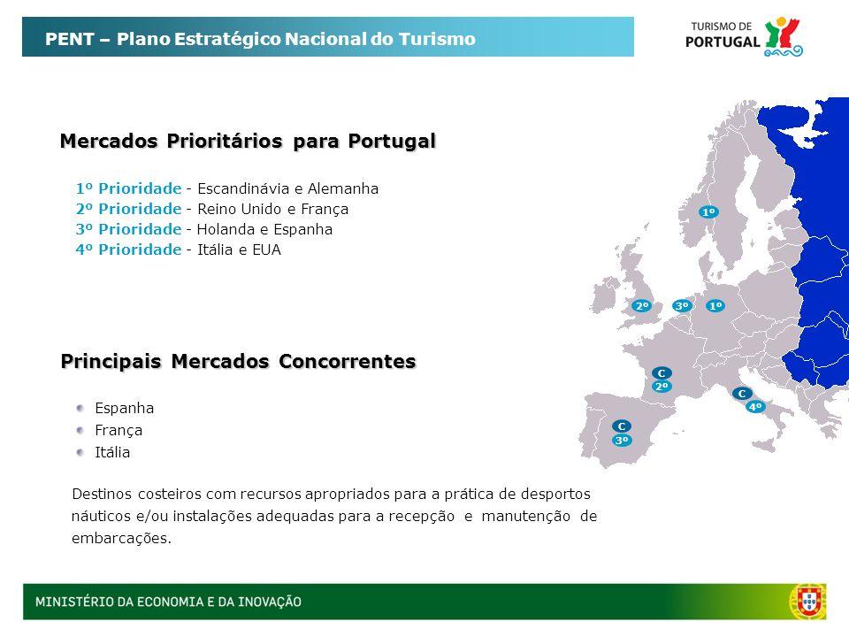 Mercados Prioritários para Portugal Principais Mercados Concorrentes