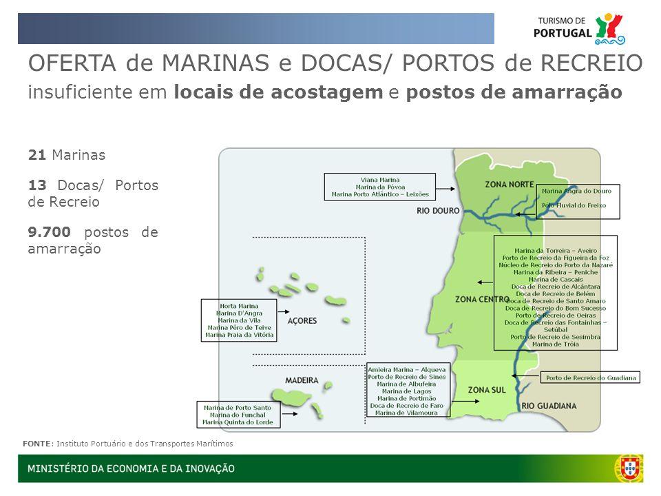 OFERTA de MARINAS e DOCAS/ PORTOS de RECREIO