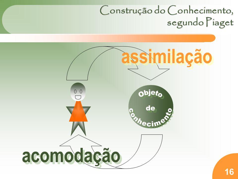 Construção do Conhecimento, segundo Piaget