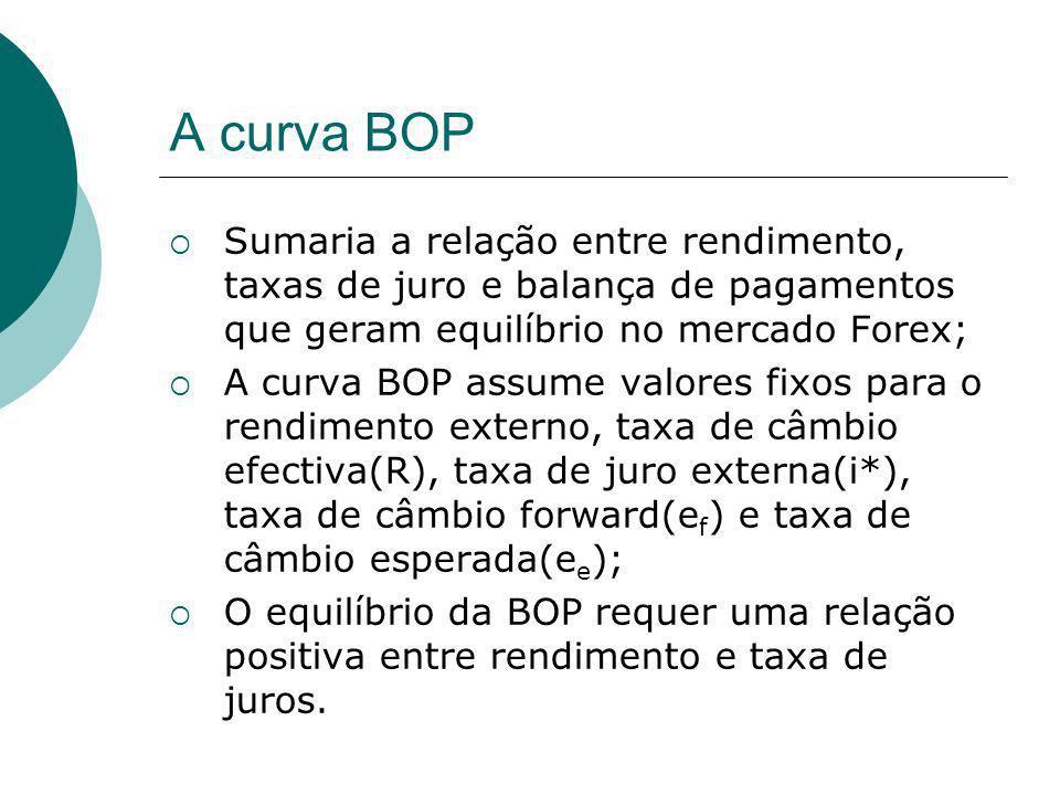 A curva BOP Sumaria a relação entre rendimento, taxas de juro e balança de pagamentos que geram equilíbrio no mercado Forex;