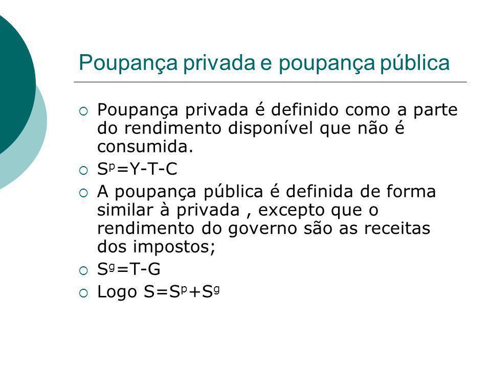 Poupança privada e poupança pública