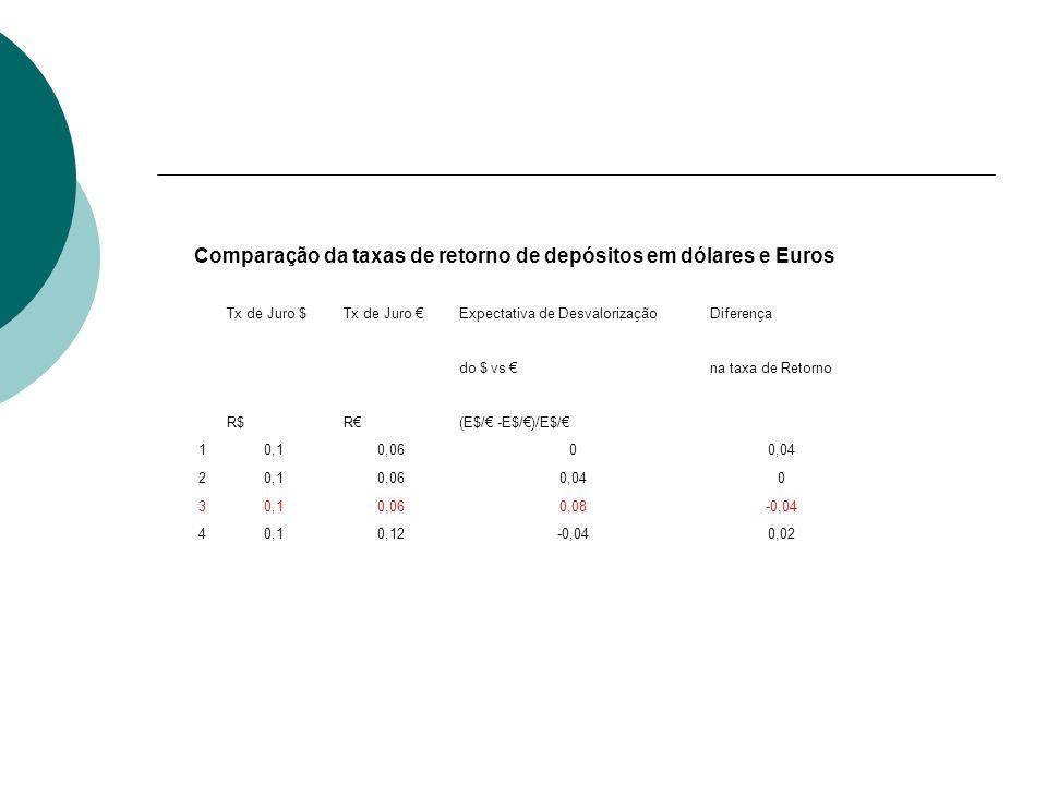 Comparação da taxas de retorno de depósitos em dólares e Euros