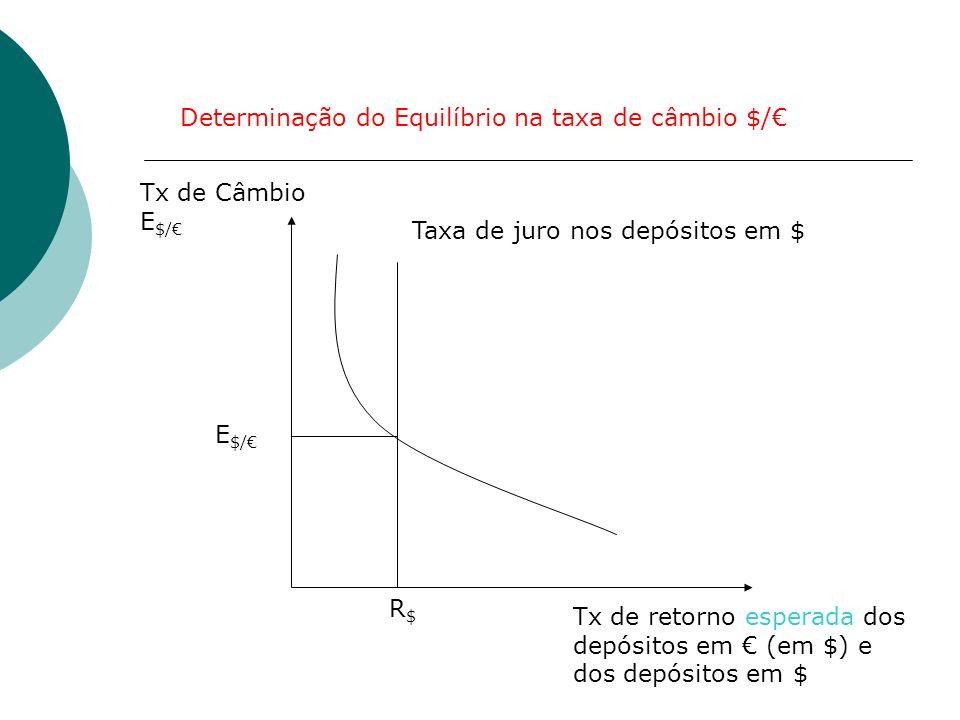 Determinação do Equilíbrio na taxa de câmbio $/€