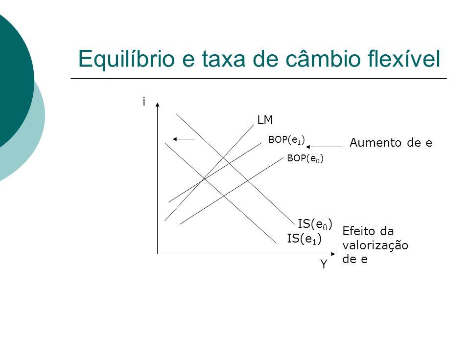 Equilíbrio e taxa de câmbio flexível