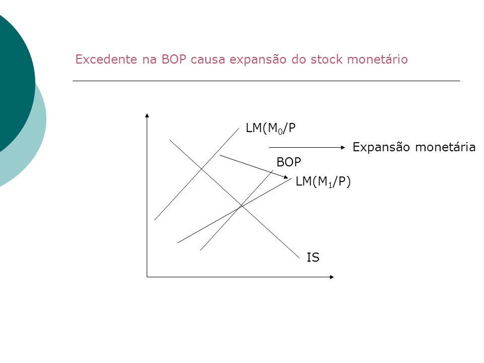 Excedente na BOP causa expansão do stock monetário