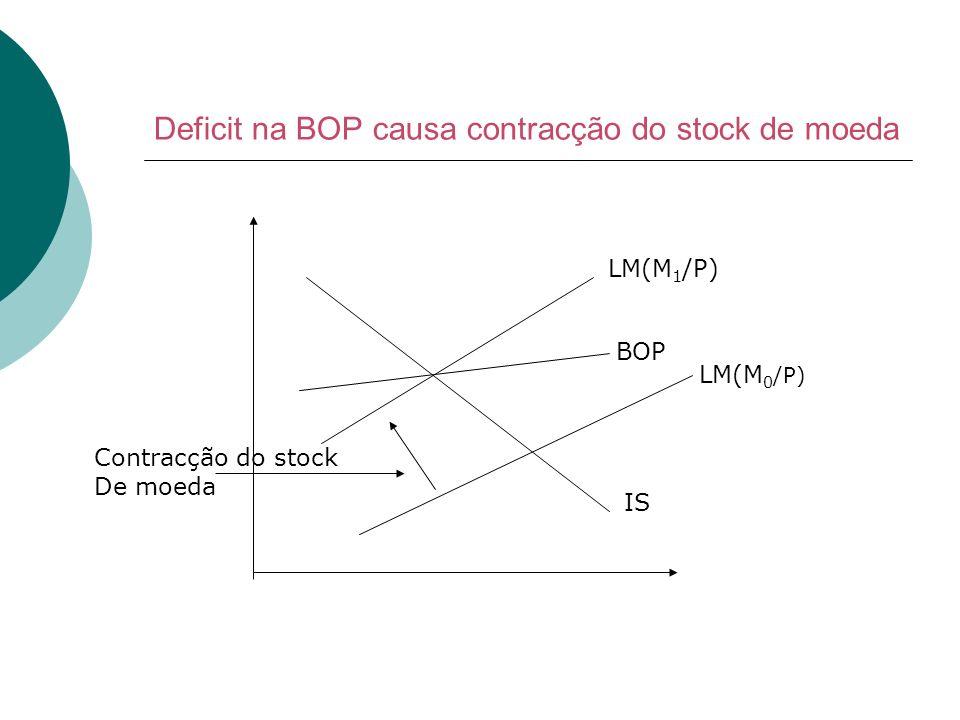 Deficit na BOP causa contracção do stock de moeda