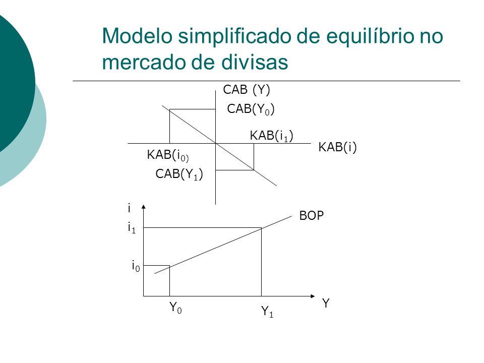 Modelo simplificado de equilíbrio no mercado de divisas