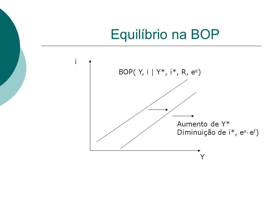Equilíbrio na BOP i BOP( Y, i | Y*, i*, R, ee) Aumento de Y*