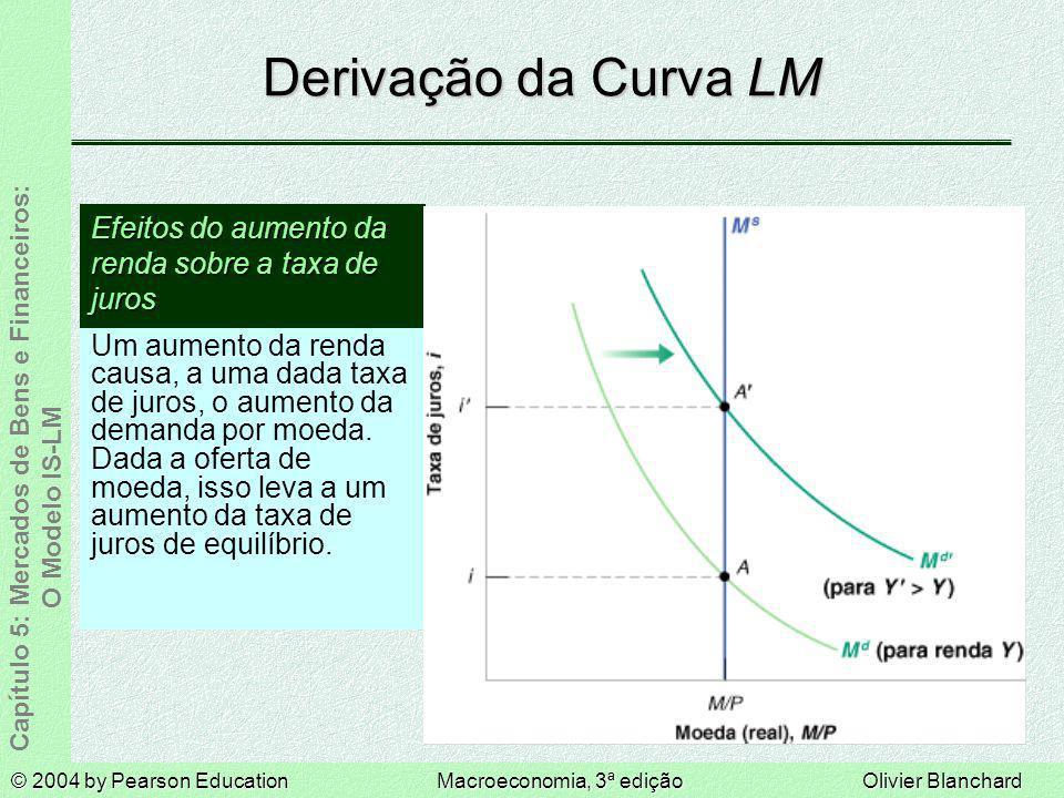 Derivação da Curva LM Efeitos do aumento da renda sobre a taxa de juros.