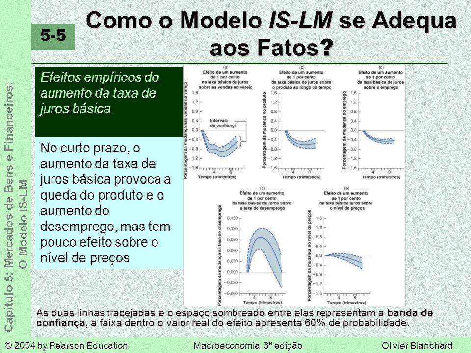 Como o Modelo IS-LM se Adequa aos Fatos