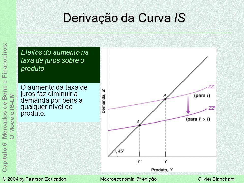 Derivação da Curva IS Efeitos do aumento na taxa de juros sobre o produto.