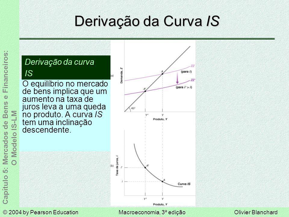 Derivação da Curva IS Derivação da curva IS