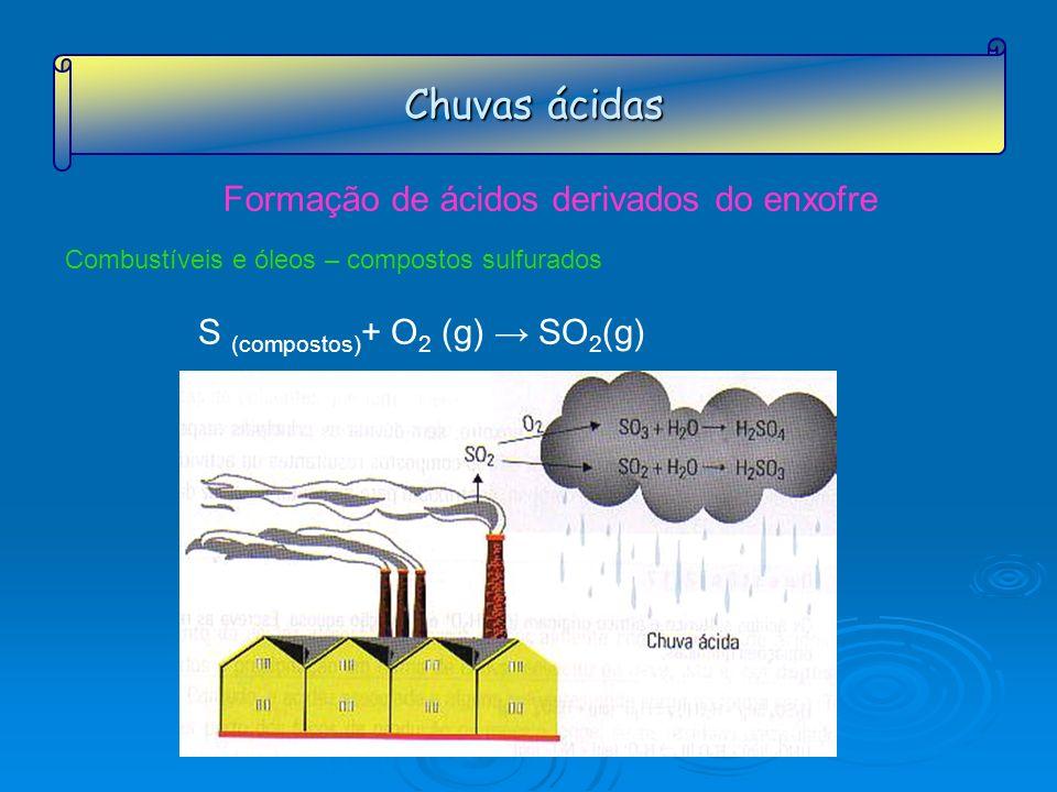 Chuvas ácidas Formação de ácidos derivados do enxofre