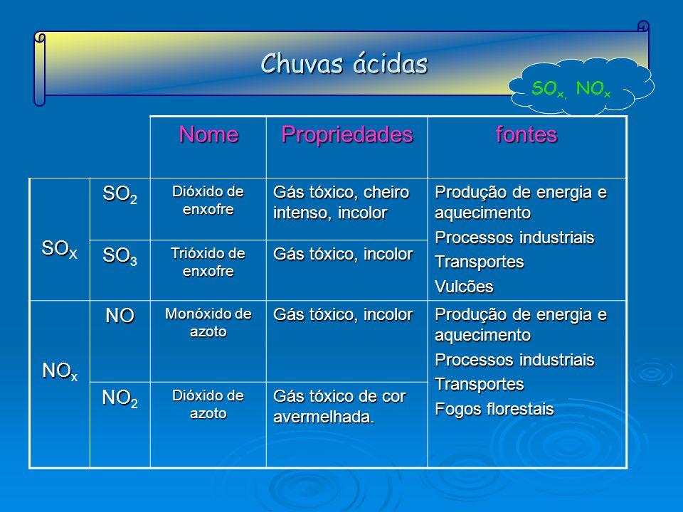 Chuvas ácidas Nome Propriedades fontes SO2 SOX SO3 NO NOx NO2 SOx, NOx