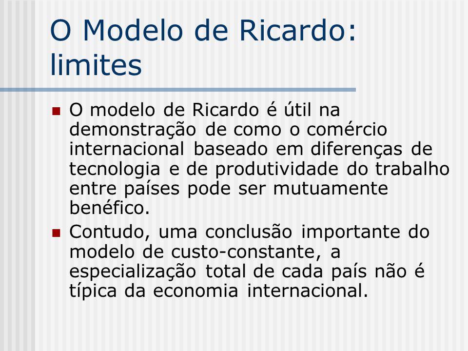 O Modelo de Ricardo: limites