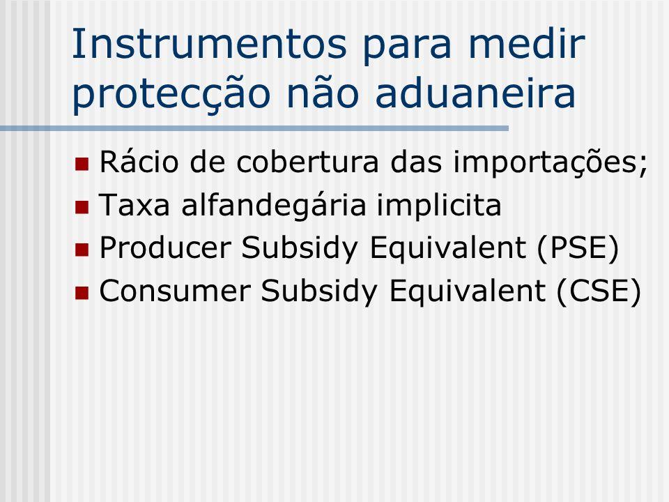 Instrumentos para medir protecção não aduaneira