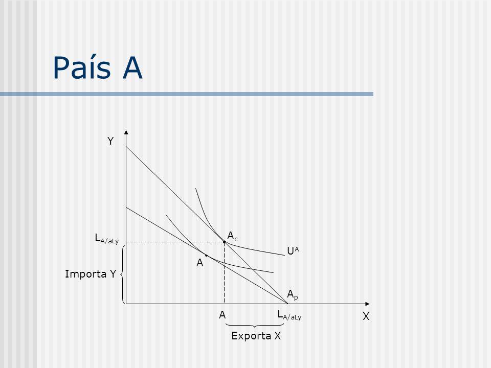 País A Y LA/aLy Ac UA A Importa Y Ap A LA/aLy X Exporta X