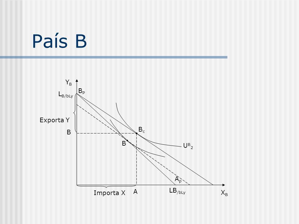 País B YB BP LB/bLy Exporta Y Bc B B UB2 Ap Importa X A LB/bLy XB