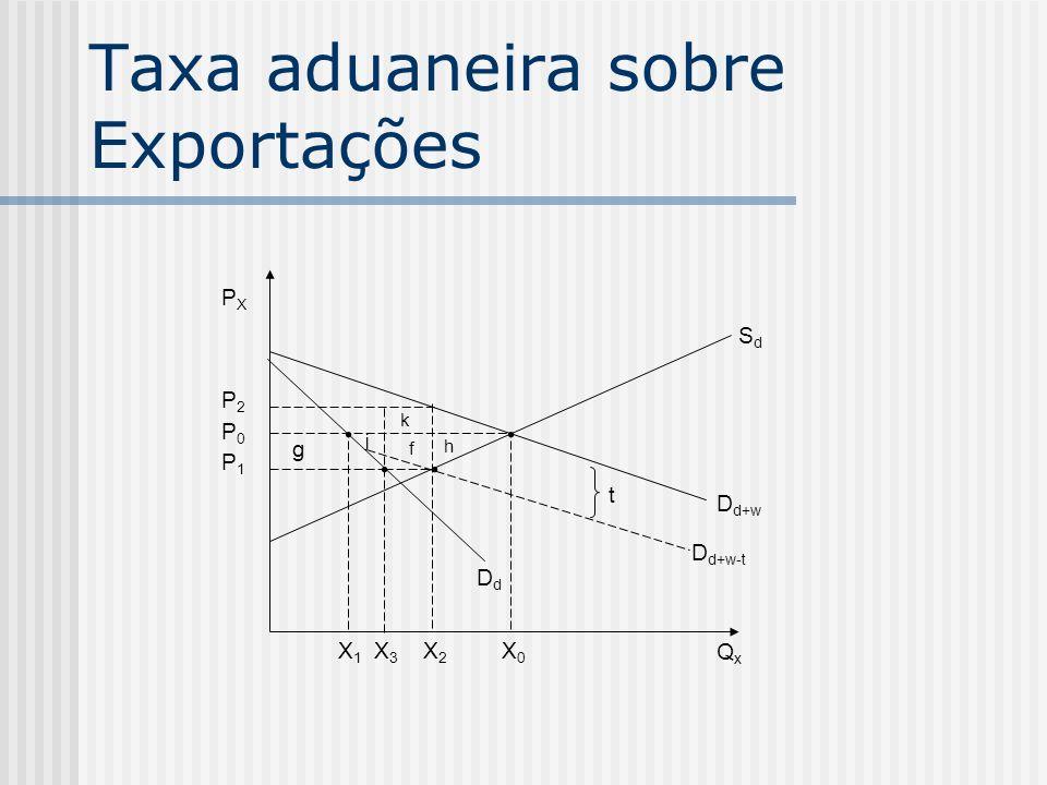 Taxa aduaneira sobre Exportações