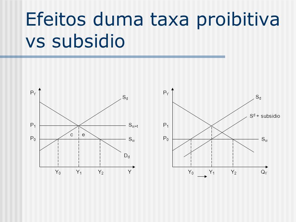 Efeitos duma taxa proibitiva vs subsidio