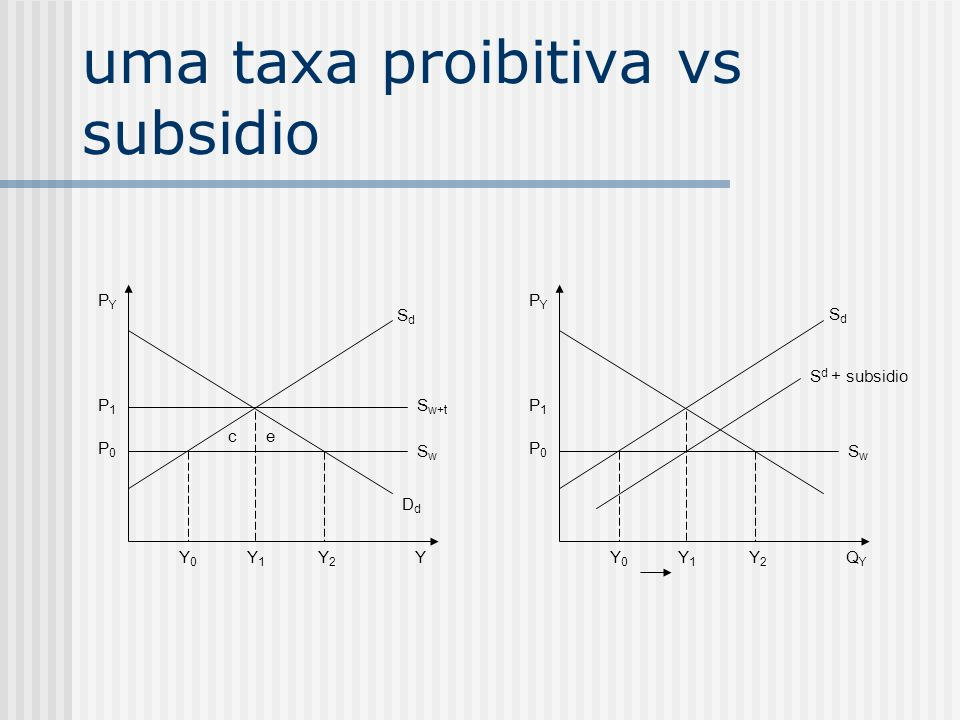 uma taxa proibitiva vs subsidio