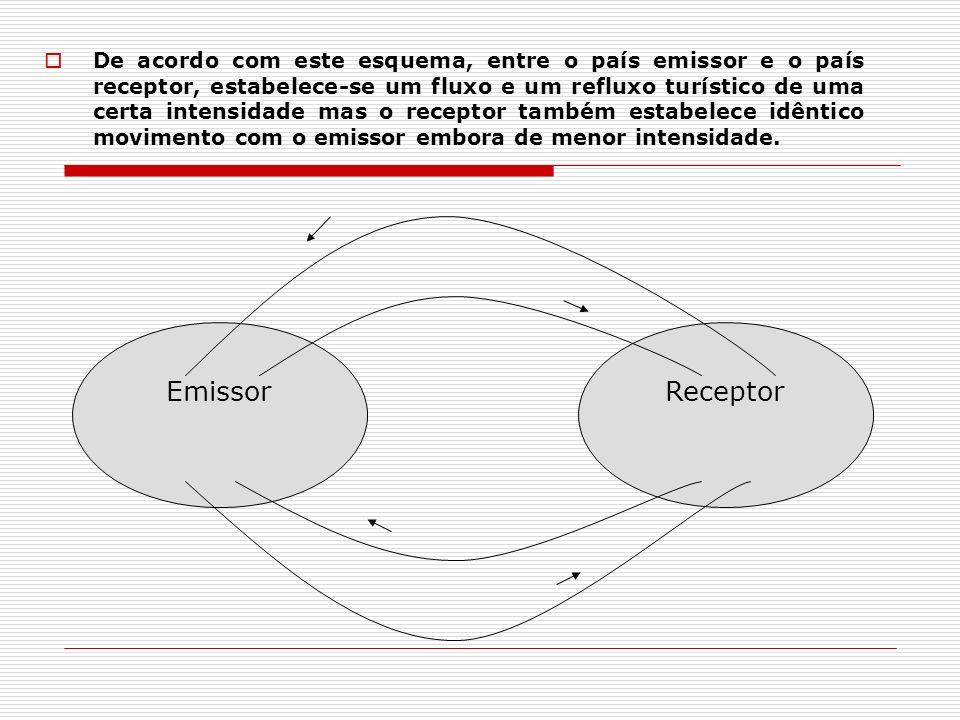 De acordo com este esquema, entre o país emissor e o país receptor, estabelece-se um fluxo e um refluxo turístico de uma certa intensidade mas o receptor também estabelece idêntico movimento com o emissor embora de menor intensidade.
