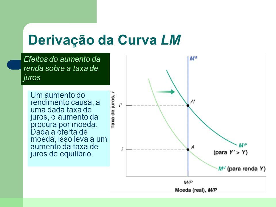 Derivação da Curva LMEfeitos do aumento da renda sobre a taxa de juros.