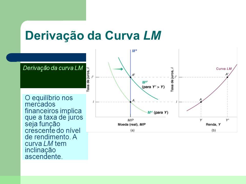 Derivação da Curva LM Derivação da curva LM.