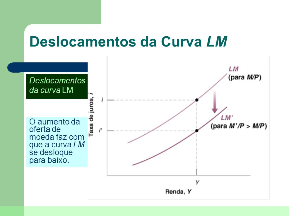 Deslocamentos da Curva LM
