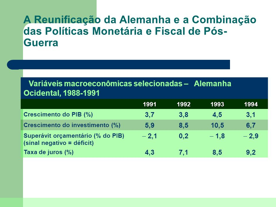 A Reunificação da Alemanha e a Combinação das Políticas Monetária e Fiscal de Pós-Guerra