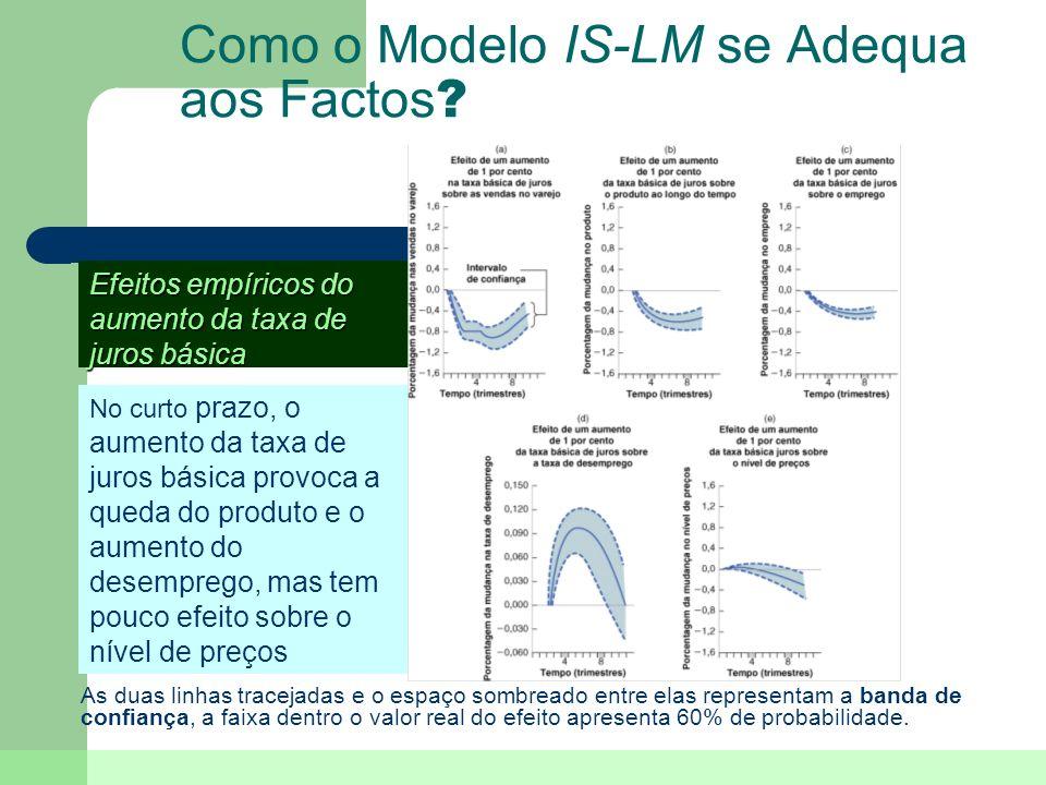 Como o Modelo IS-LM se Adequa aos Factos