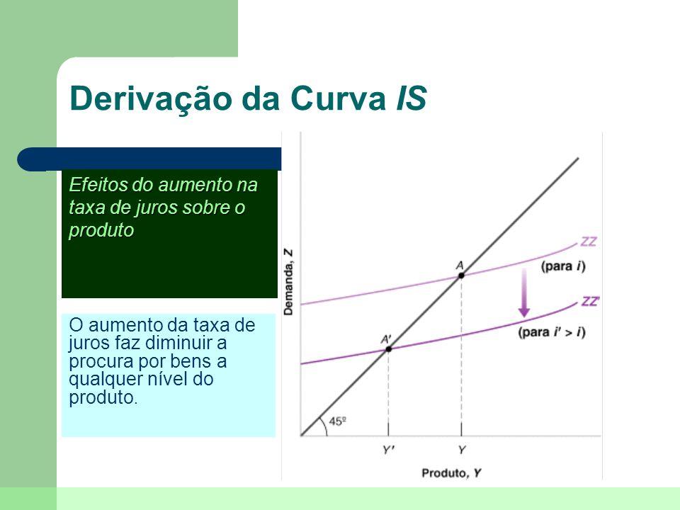 Derivação da Curva ISEfeitos do aumento na taxa de juros sobre o produto.