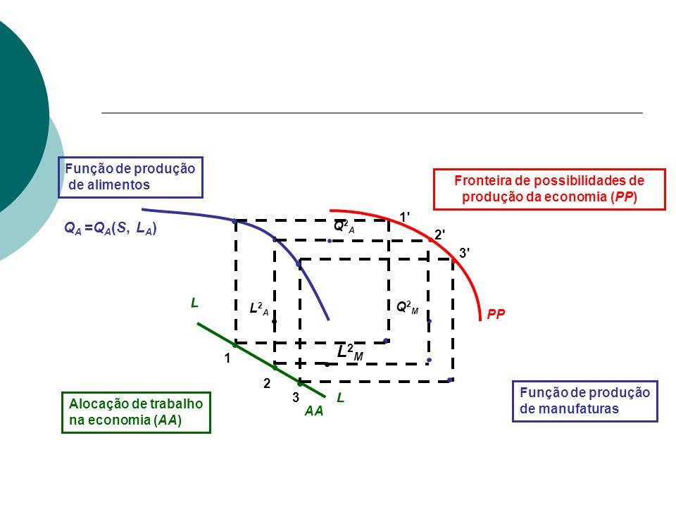 Fronteira de possibilidades de produção da economia (PP)