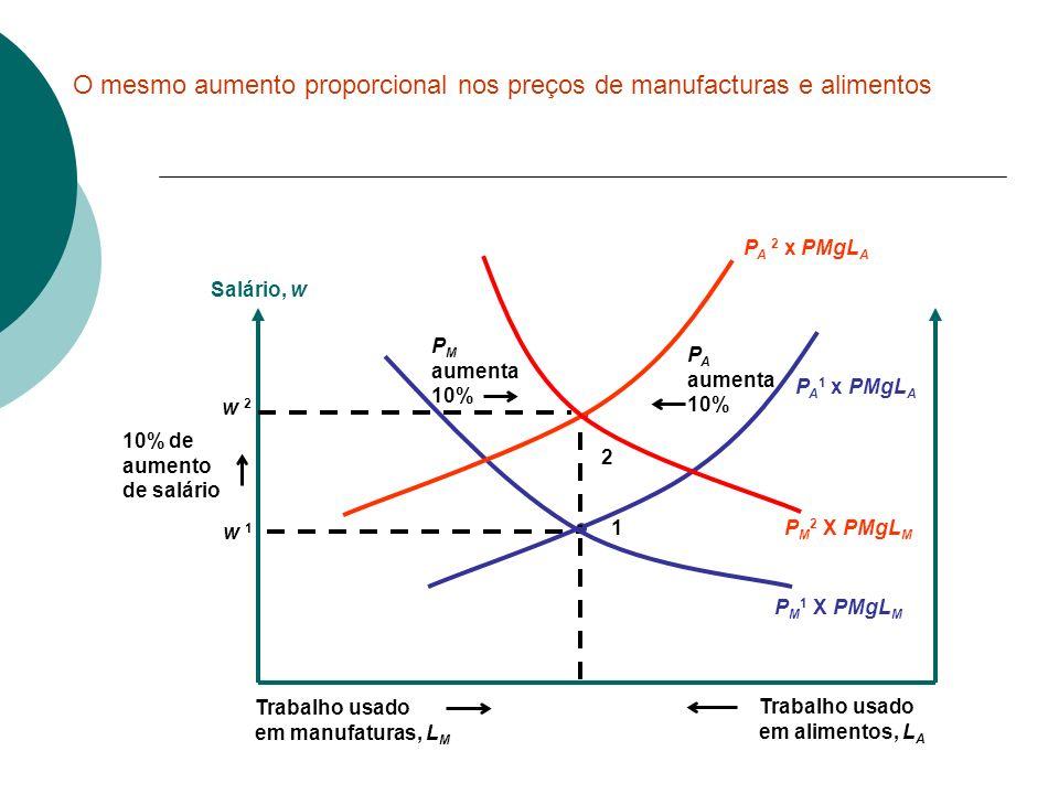 O mesmo aumento proporcional nos preços de manufacturas e alimentos