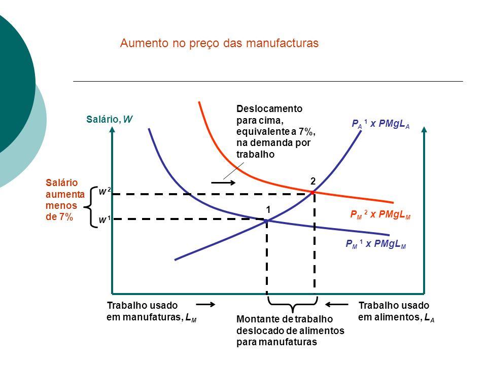 Aumento no preço das manufacturas
