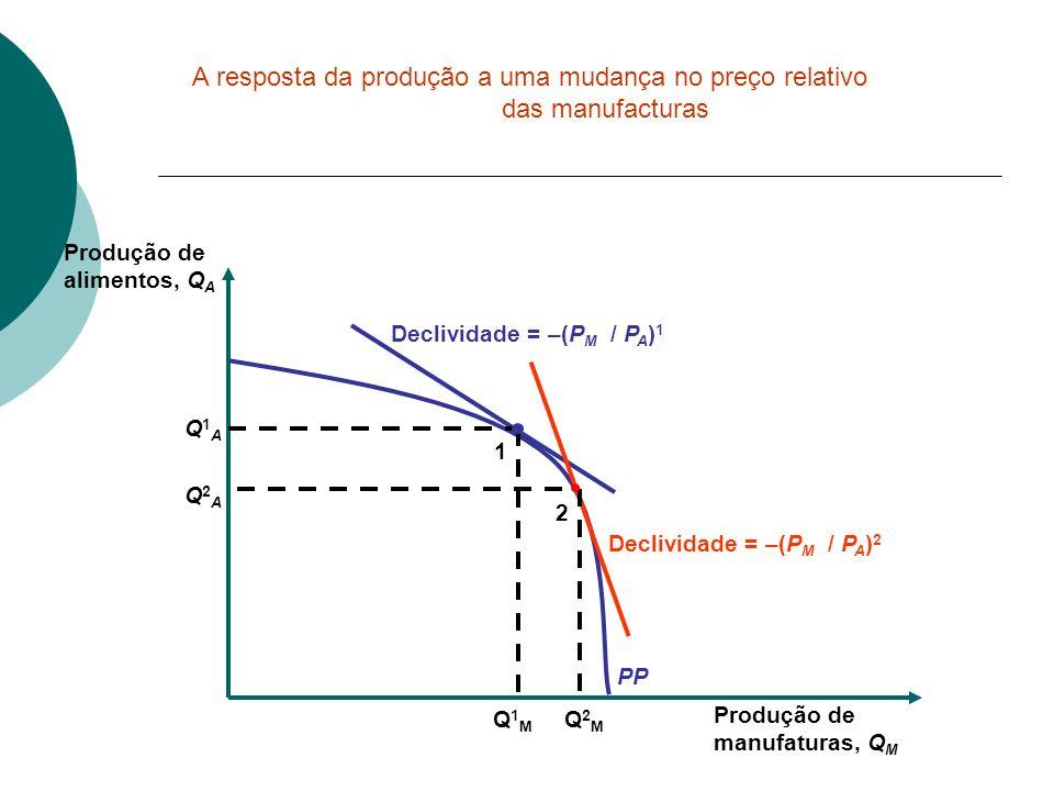 A resposta da produção a uma mudança no preço relativo