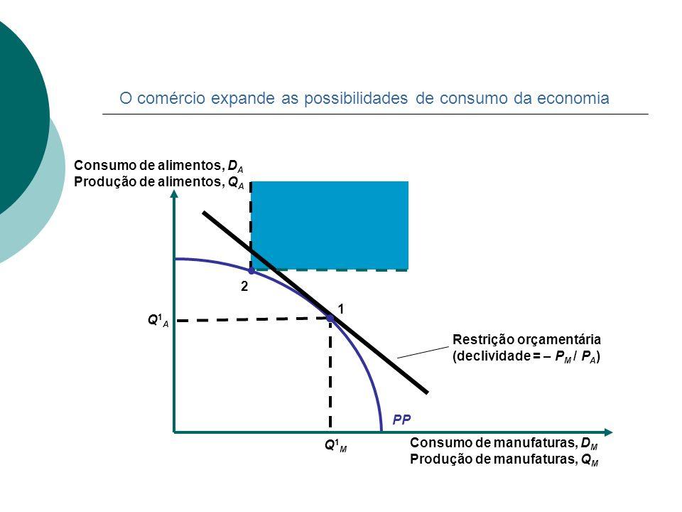 O comércio expande as possibilidades de consumo da economia