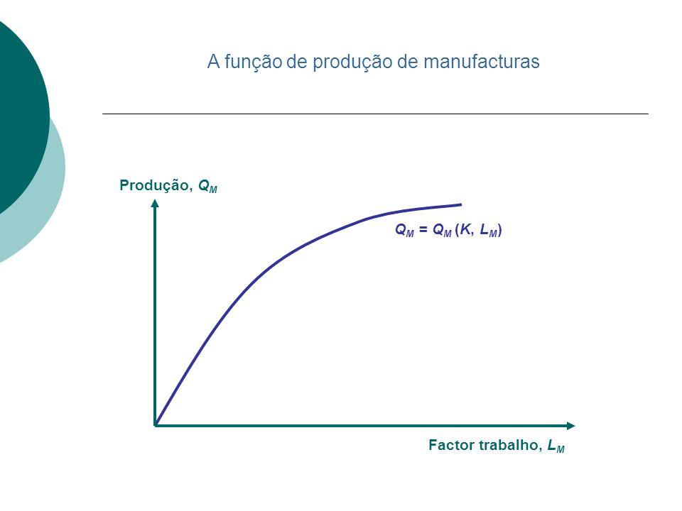A função de produção de manufacturas